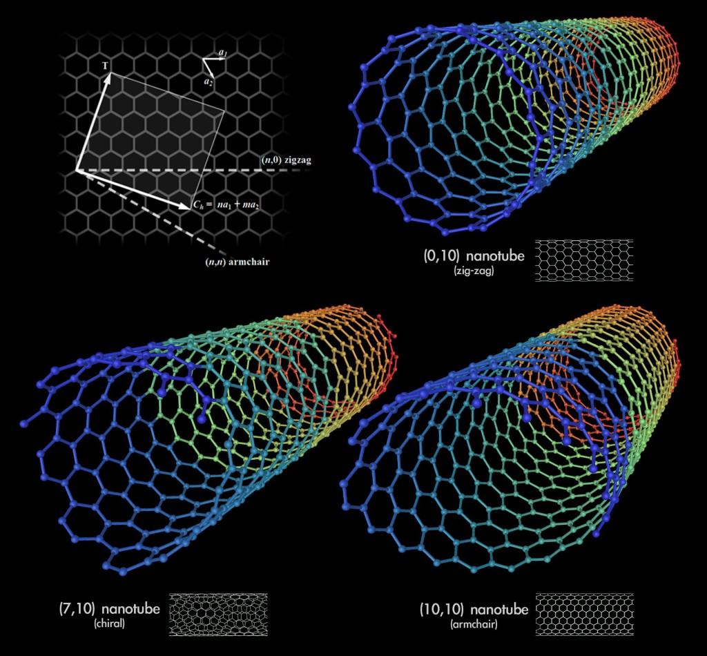 Super carbon nanotubes