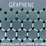 Miraculous super-light super-strong nano-material