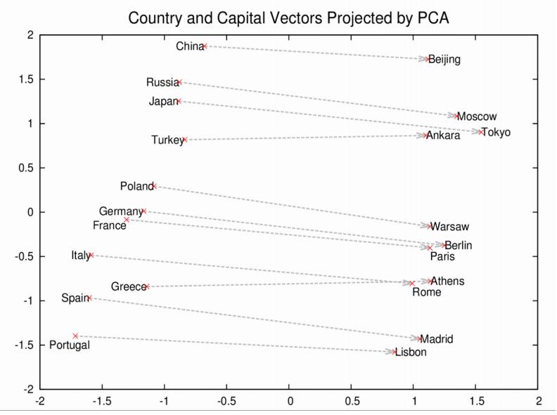 Word2vec yöntemiyle Türkçe sözcüklerin ilişkilendirilmesi