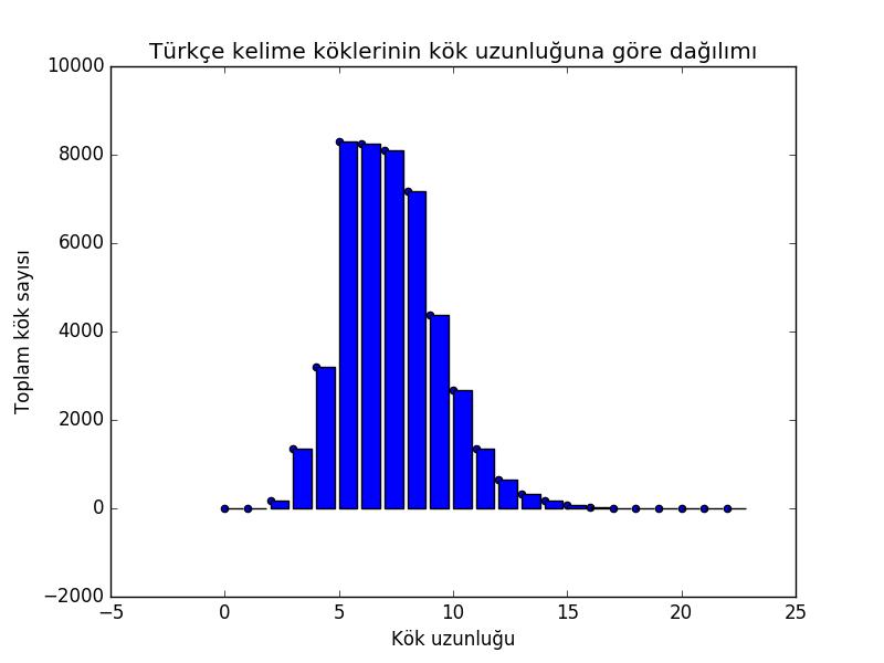 Türkçe Kelime Köklerinin Sayısal Dağılımı